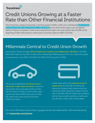 Millennials central to credit union growth transunion research finds - Credot ilot centraal ...