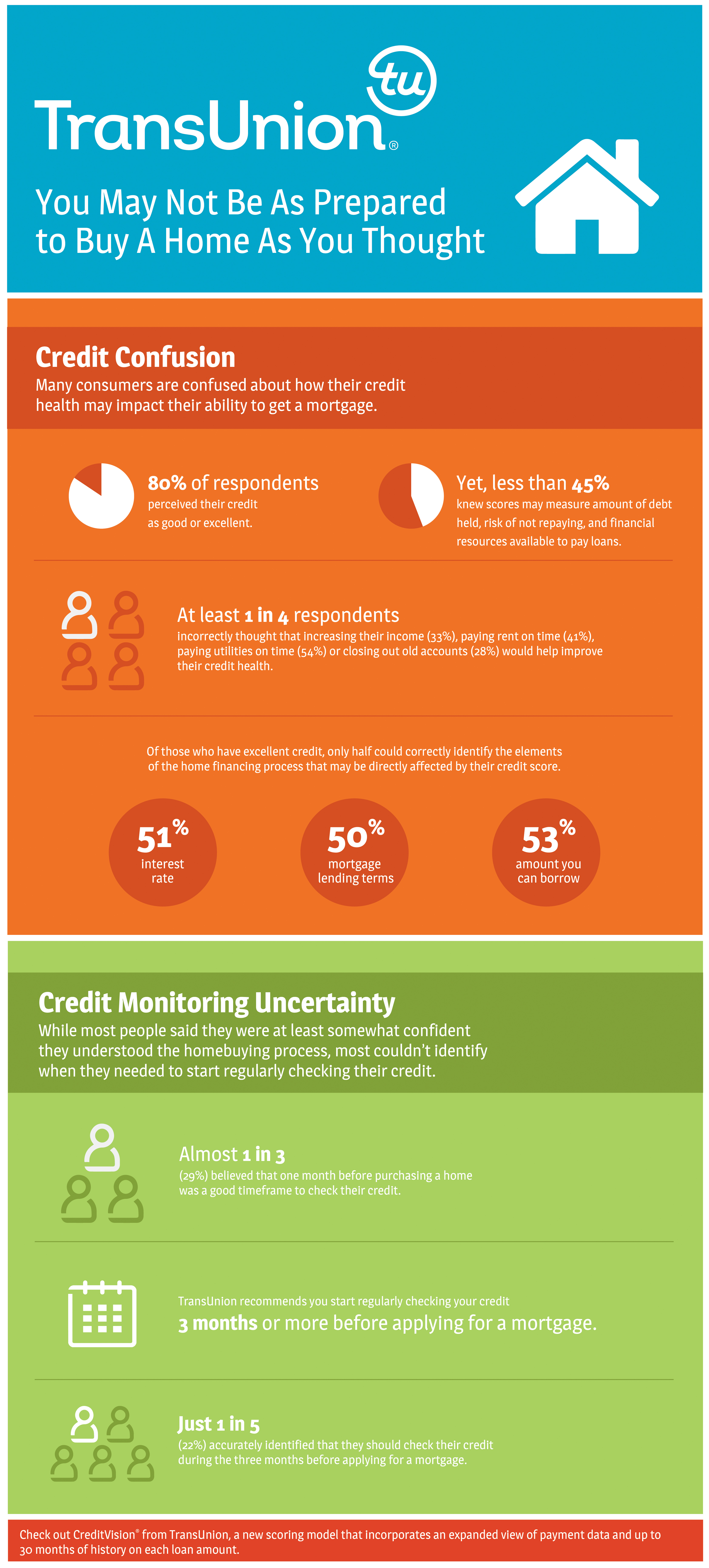 Home Buyers Uncertain About How A Credit Score Affects Financing Process